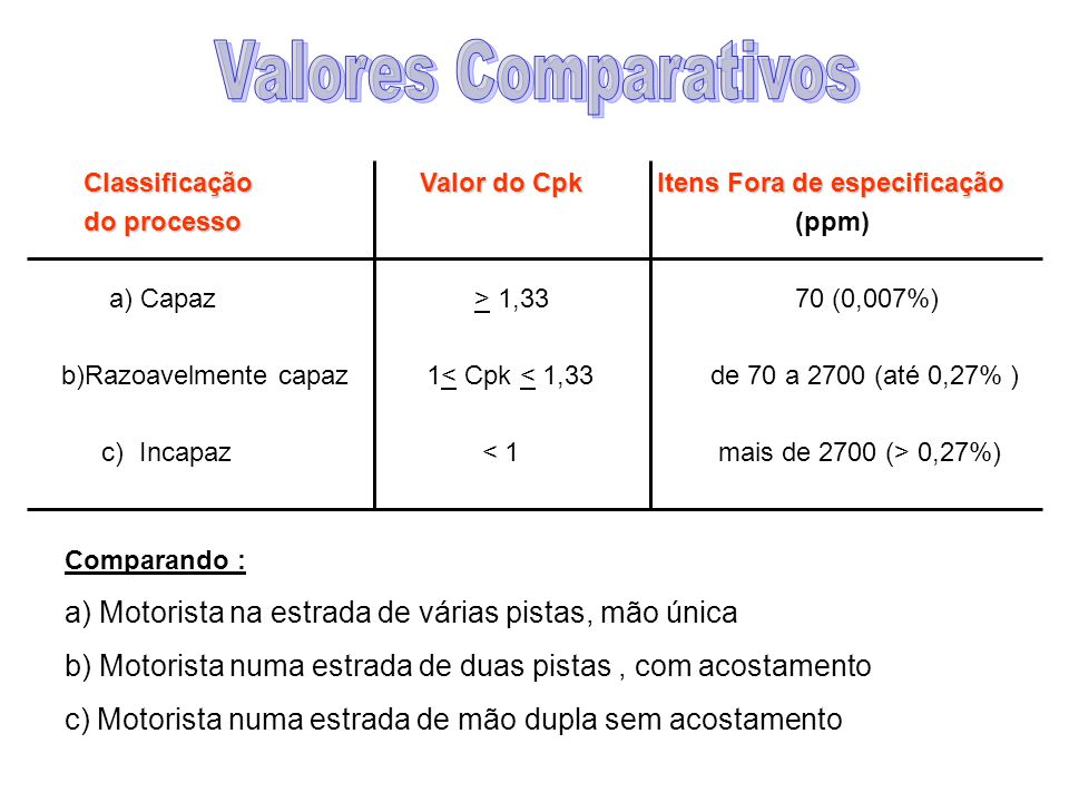 Valores ComparativosClassificação Valor do Cpk Itens Fora de especificação. do processo (ppm)