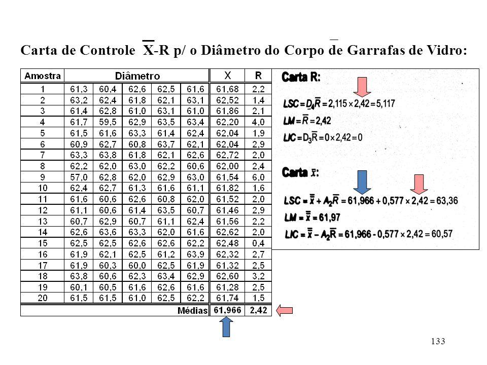 Carta de Controle X-R p/ o Diâmetro do Corpo de Garrafas de Vidro: