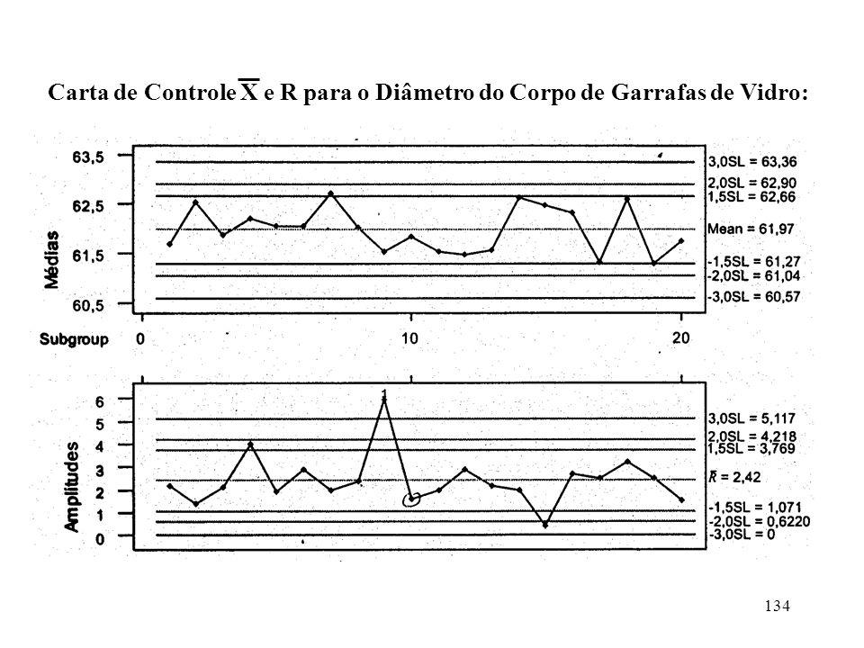 Carta de Controle X e R para o Diâmetro do Corpo de Garrafas de Vidro: