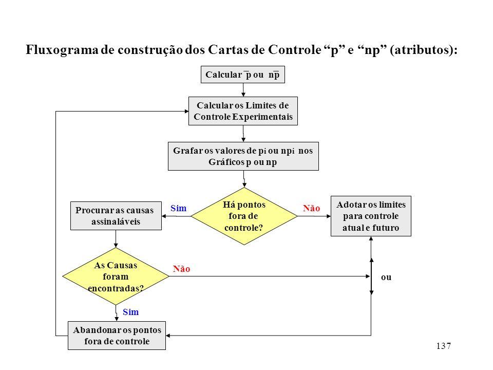 Controle Experimentais Grafar os valores de pi ou npi nos