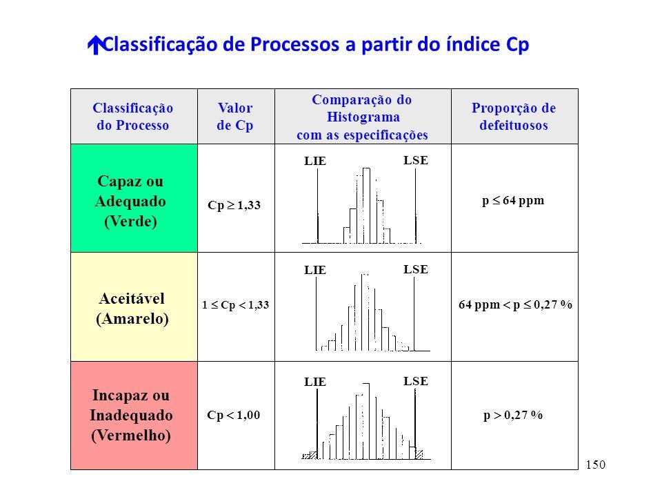 Classificação de Processos a partir do índice Cp