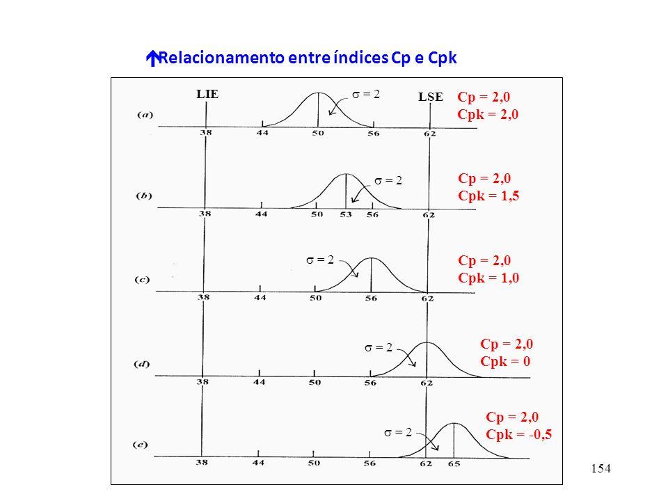 Relacionamento entre índices Cp e Cpk
