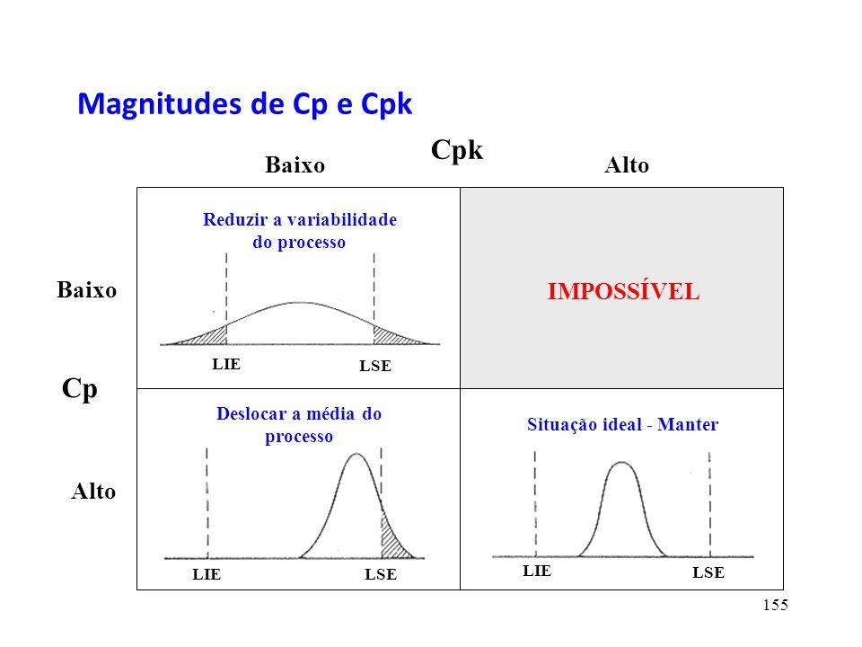 Magnitudes de Cp e Cpk Cpk Cp Alto Baixo IMPOSSÍVEL