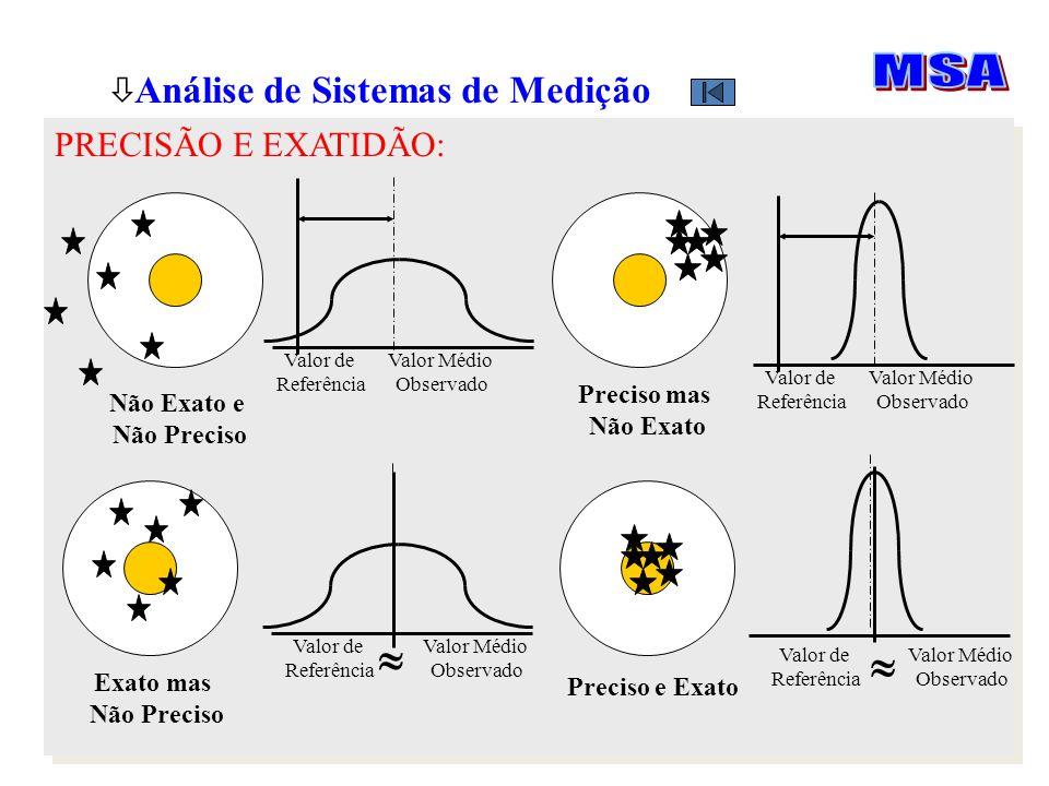  MSA Análise de Sistemas de Medição PRECISÃO E EXATIDÃO: Preciso mas