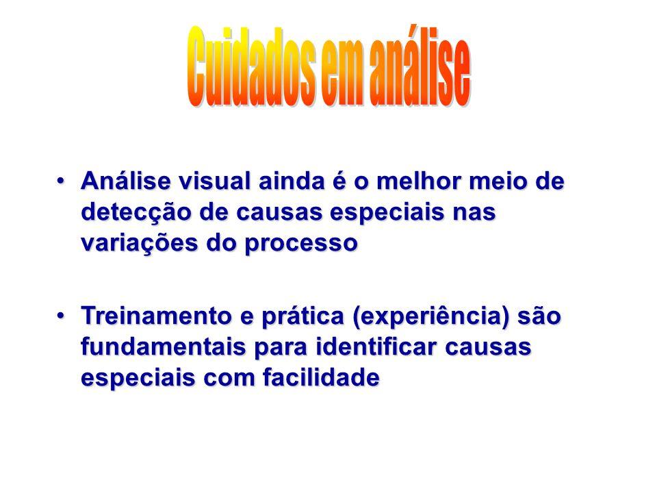 Cuidados em análiseAnálise visual ainda é o melhor meio de detecção de causas especiais nas variações do processo.