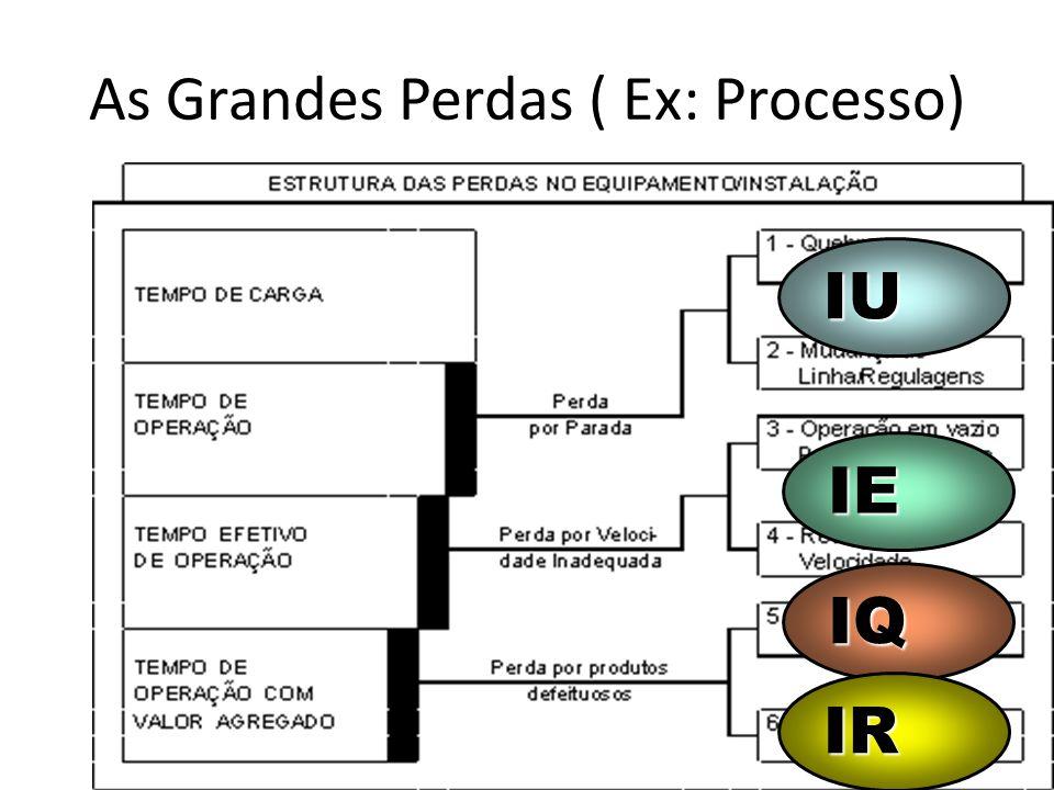 As Grandes Perdas ( Ex: Processo)