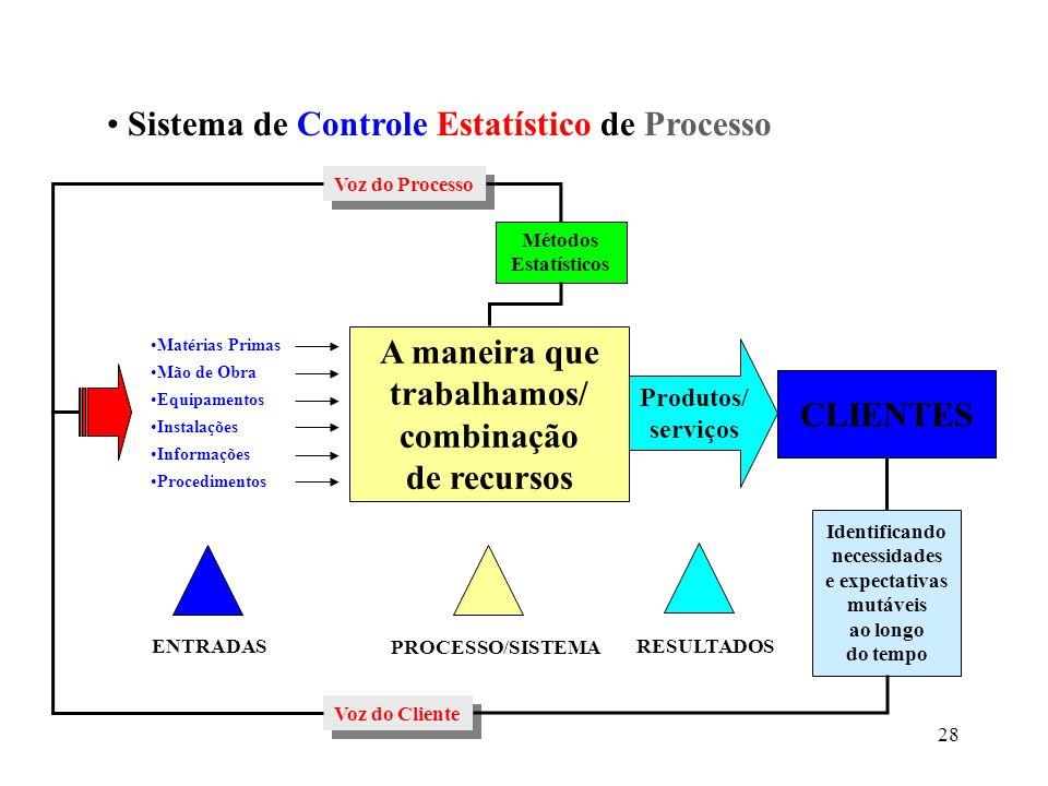 CLIENTES A maneira que trabalhamos/ combinação de recursos