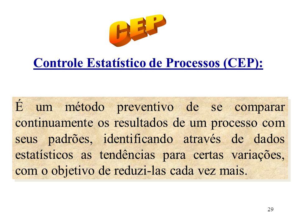 CEP Controle Estatístico de Processos (CEP):