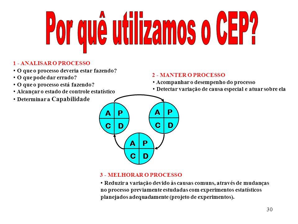 Por quê utilizamos o CEP