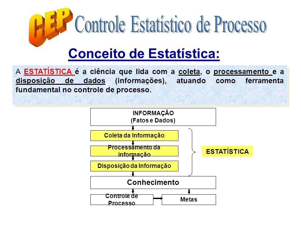 Processamento da informação Disposição da Informação