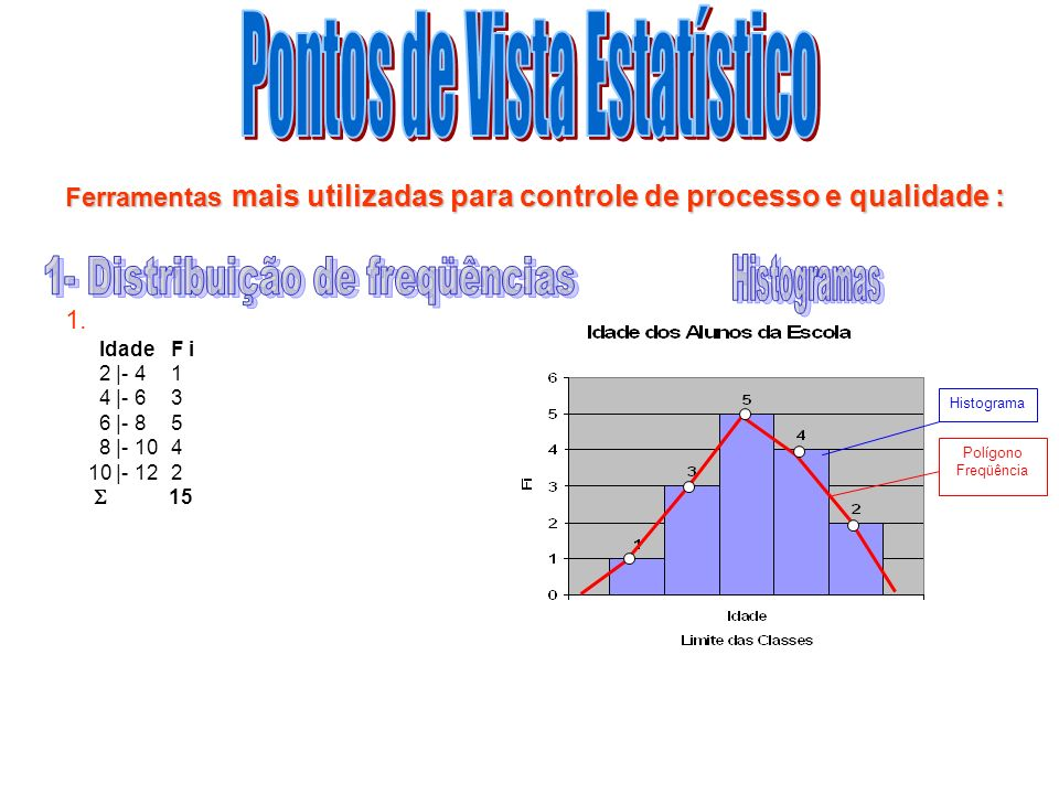 Pontos de Vista Estatístico