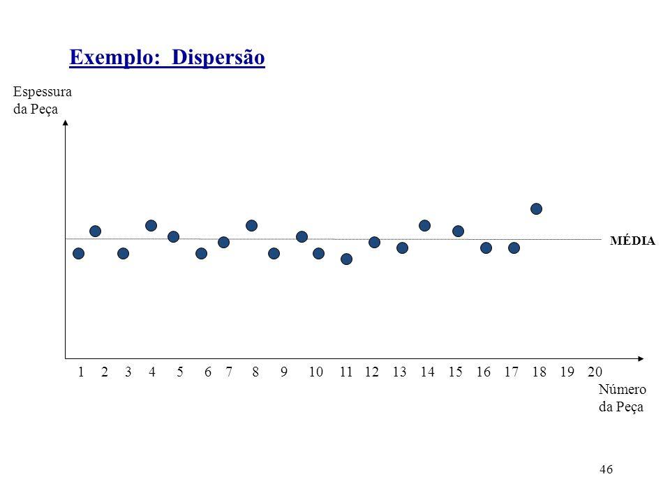 Exemplo: Dispersão Espessura da Peça Número 1 2 3 4 5 6 7 8 9 10 11 12
