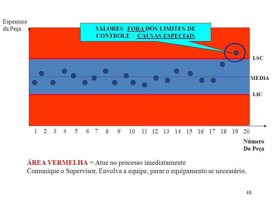 VALORES FORA DOS LIMITES DE CONTROLE - CAUSAS ESPECIAIS