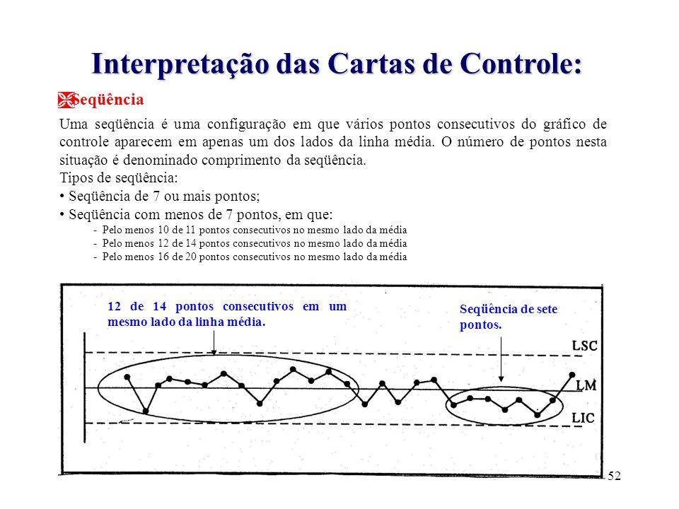 Interpretação das Cartas de Controle:
