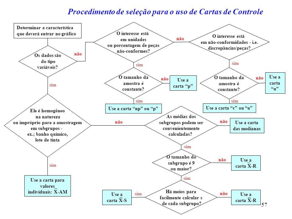 Procedimento de seleção para o uso de Cartas de Controle