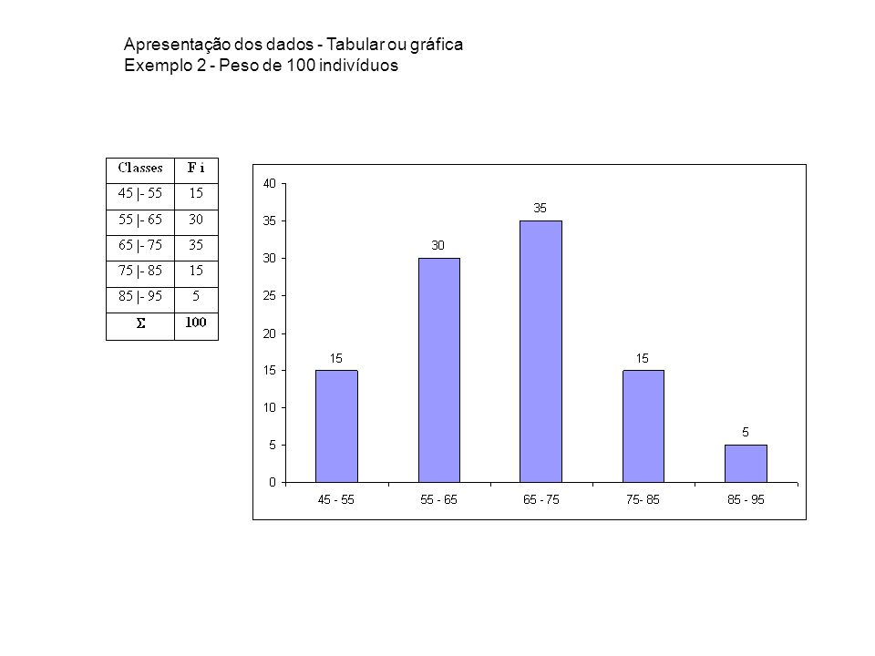 Apresentação dos dados - Tabular ou gráfica