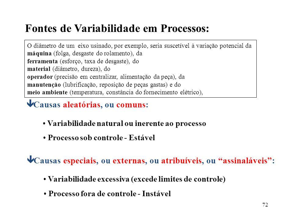 Fontes de Variabilidade em Processos: