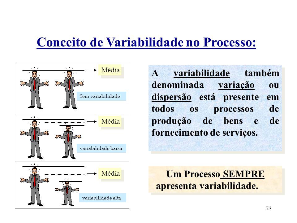 Um Processo SEMPRE apresenta variabilidade.