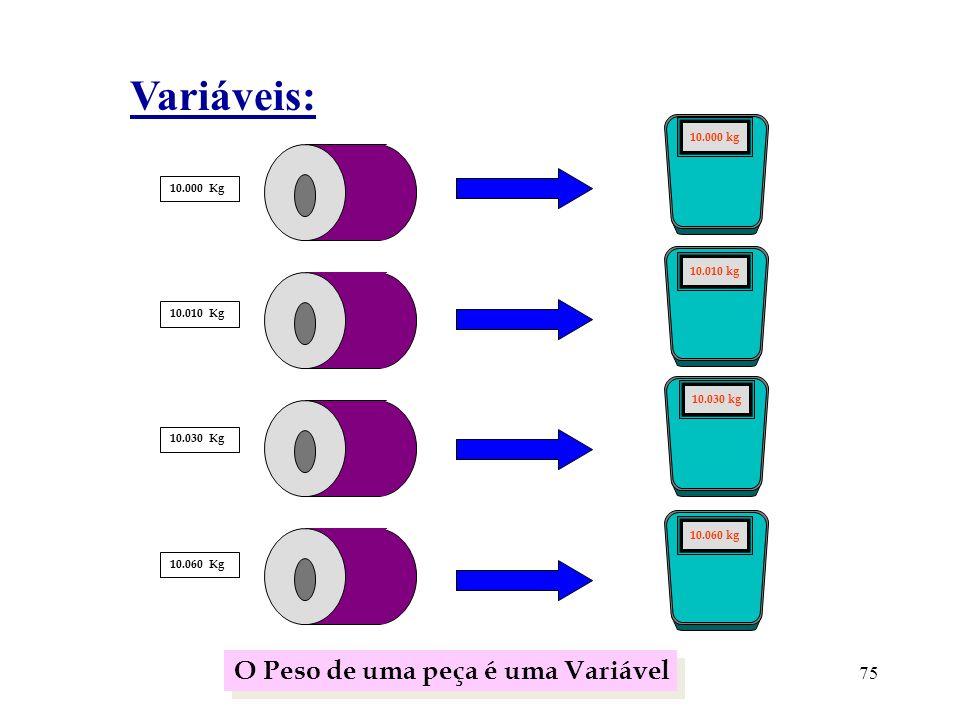 Variáveis: O Peso de uma peça é uma Variável 75 10.000 kg 10.000 Kg