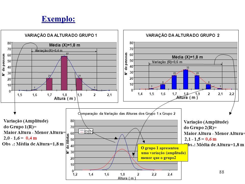 Exemplo: Variação (Amplitude) do Grupo 1(R)=