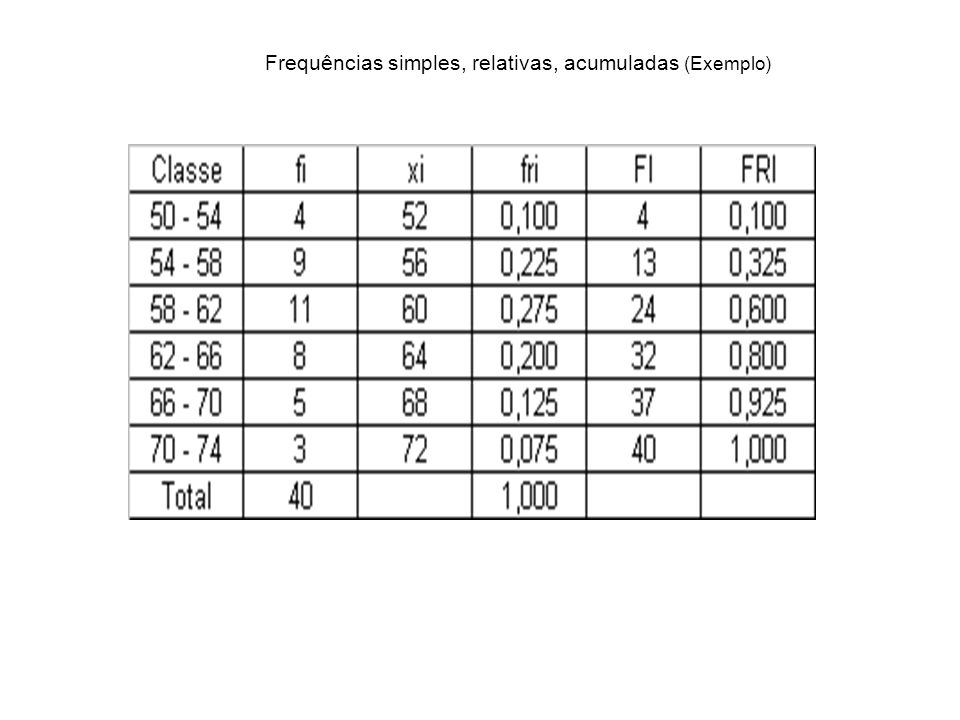 Frequências simples, relativas, acumuladas (Exemplo)