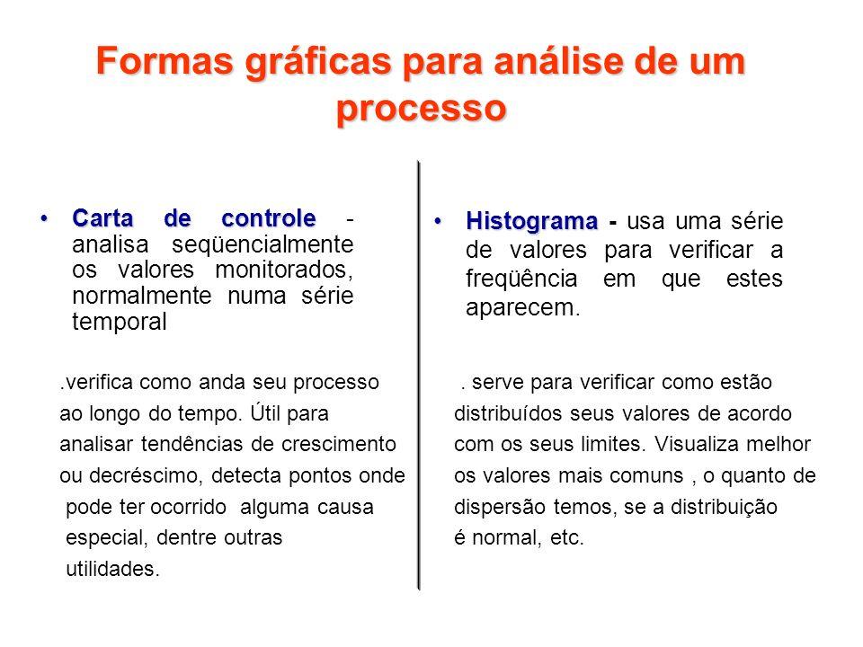 Formas gráficas para análise de um processo