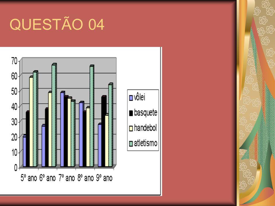QUESTÃO 04 Observe o gráfico