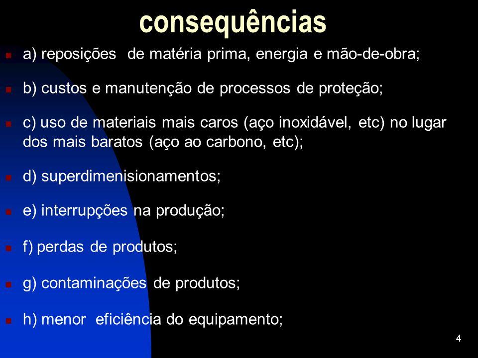 consequências a) reposições de matéria prima, energia e mão-de-obra;