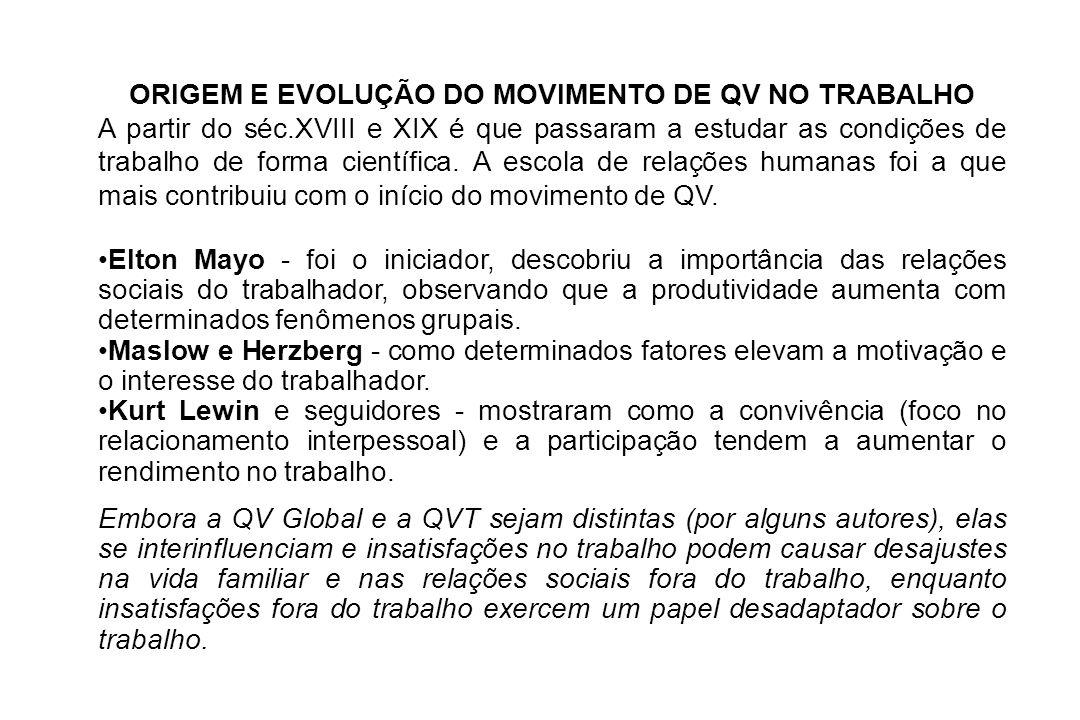 ORIGEM E EVOLUÇÃO DO MOVIMENTO DE QV NO TRABALHO