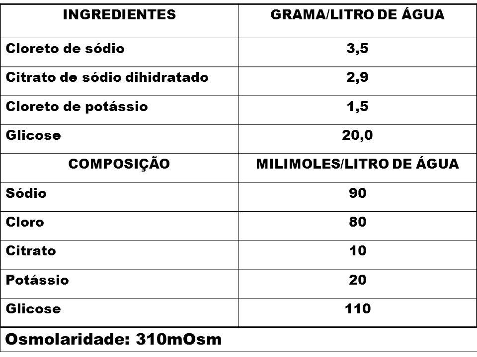 MILIMOLES/LITRO DE ÁGUA