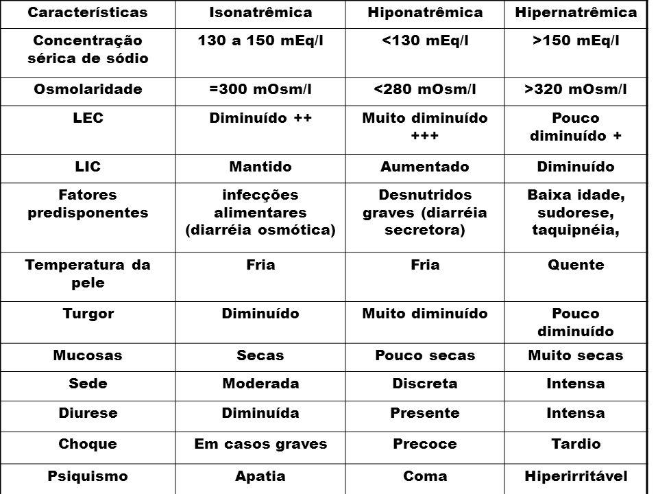 Concentração sérica de sódio 130 a 150 mEq/l <130 mEq/l