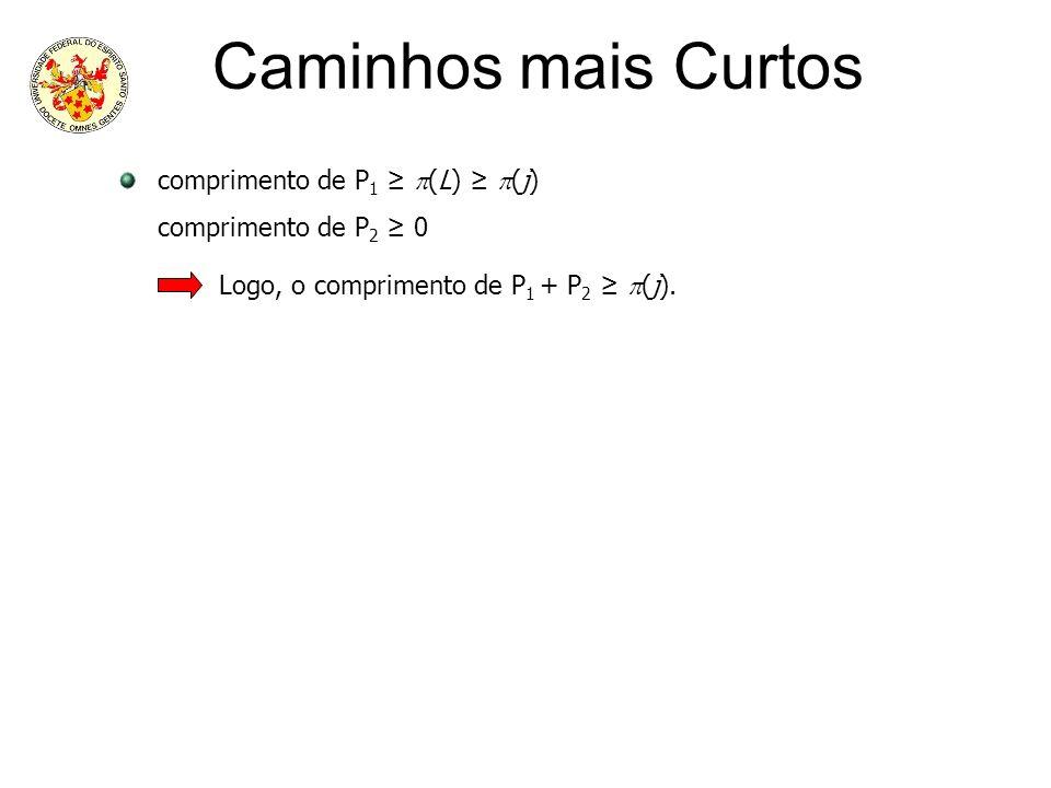 Caminhos mais Curtos comprimento de P1 ≥ (L) ≥ (j)