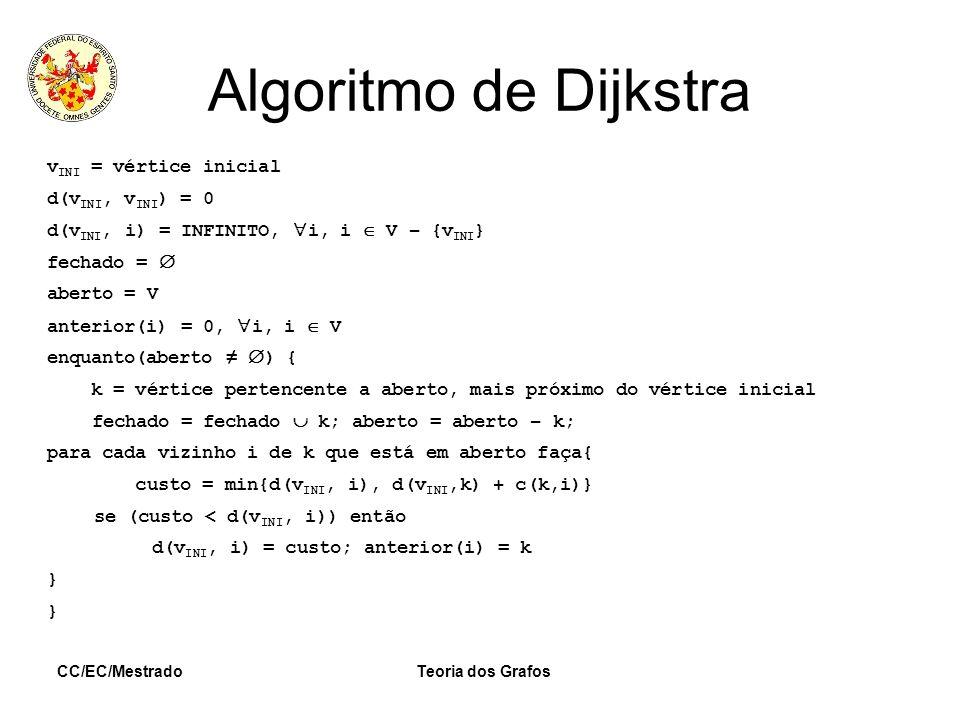 Algoritmo de Dijkstra vINI = vértice inicial d(vINI, vINI) = 0