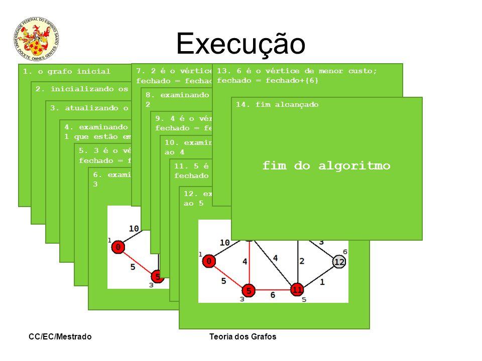 Execução fim do algoritmo 1. o grafo inicial