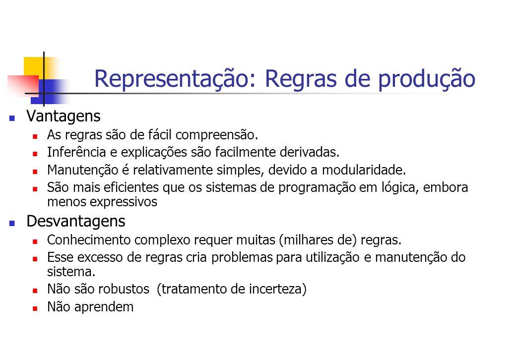 Representação: Regras de produção