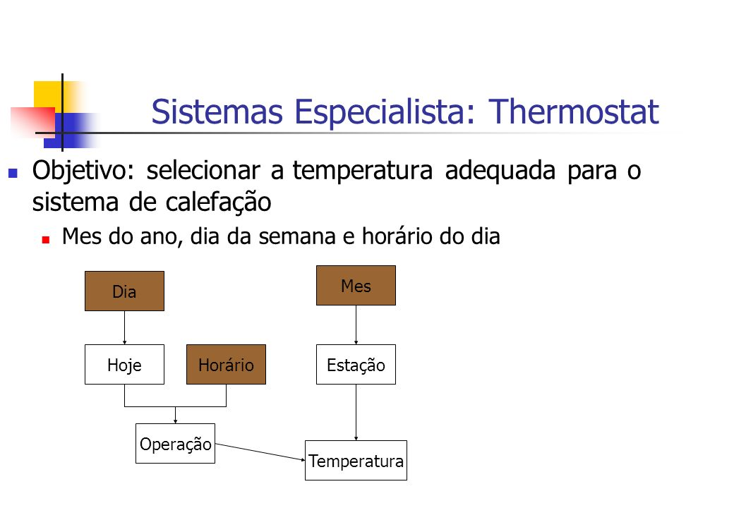 Sistemas Especialista: Thermostat