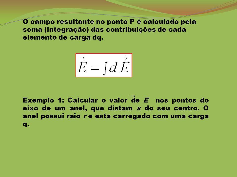 O campo resultante no ponto P é calculado pela soma (integração) das contribuições de cada elemento de carga dq.