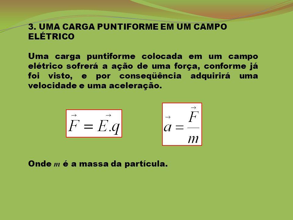 3. UMA CARGA PUNTIFORME EM UM CAMPO ELÉTRICO