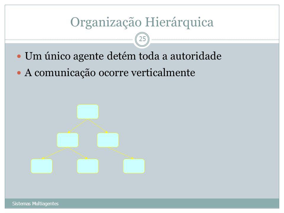 Organização Hierárquica