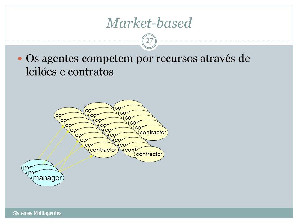 Market-based Os agentes competem por recursos através de leilões e contratos. contractor. contractor.