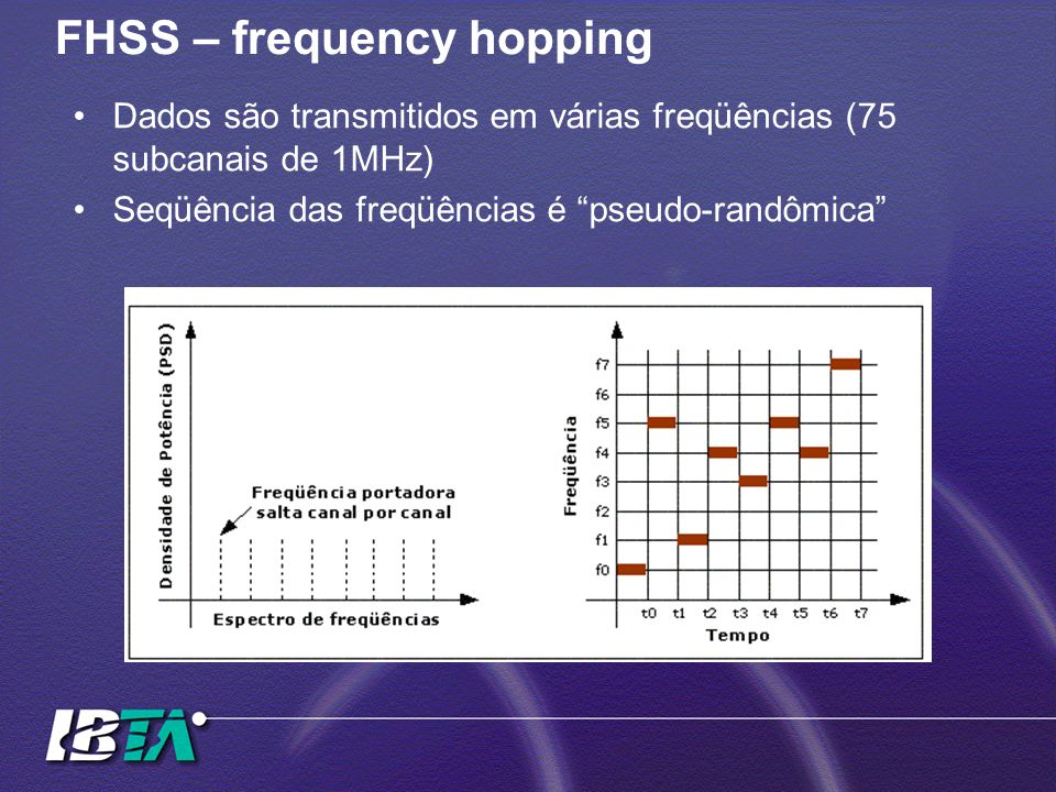 FHSS – frequency hopping