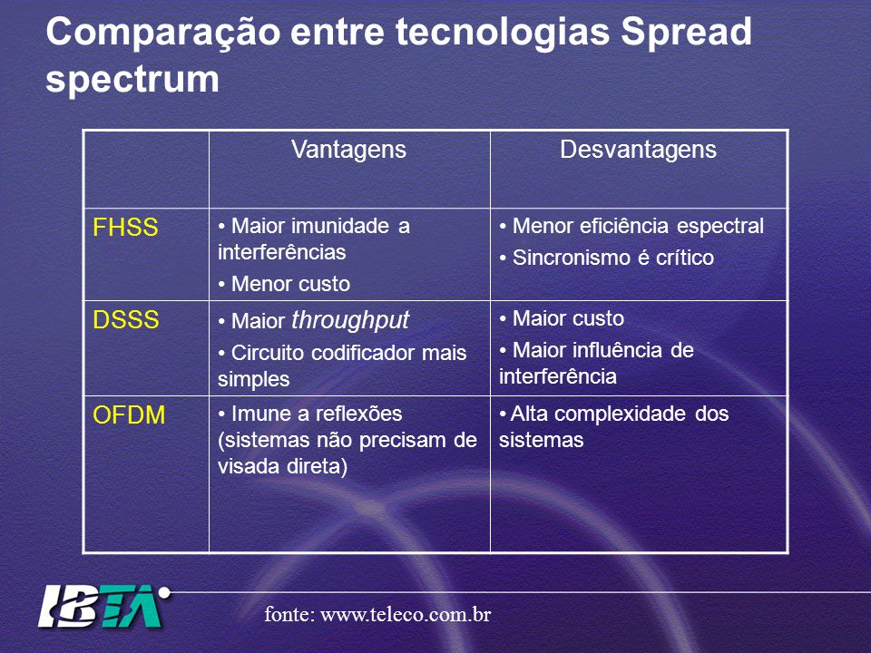 Comparação entre tecnologias Spread spectrum