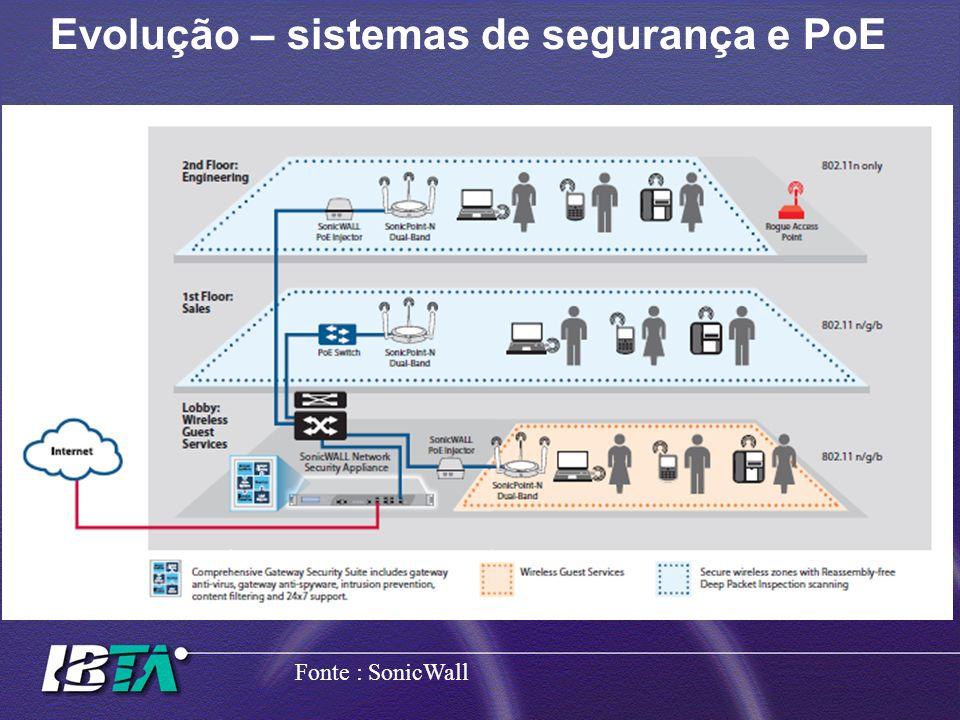 Evolução – sistemas de segurança e PoE