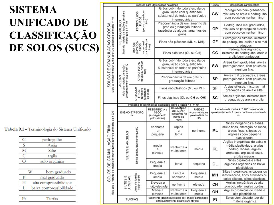 SISTEMA UNIFICADO DE CLASSIFICAÇÃO DE SOLOS (SUCS)