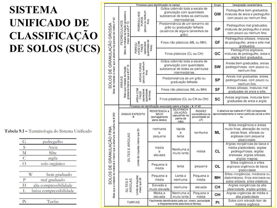 SISTEMA UNIFICADO DE CLASSIFICAÇÃO DE SOLOS (SUCS)