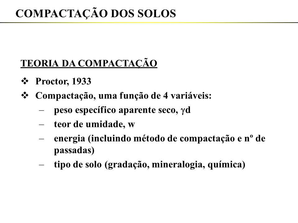 COMPACTAÇÃO DOS SOLOS TEORIA DA COMPACTAÇÃO Proctor, 1933
