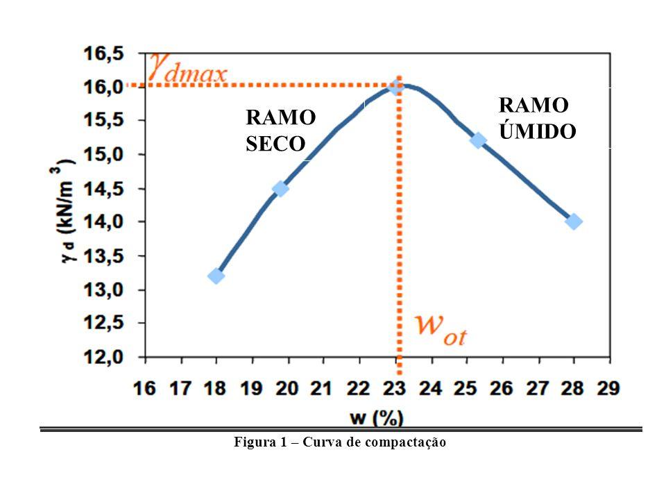 Figura 1 – Curva de compactação