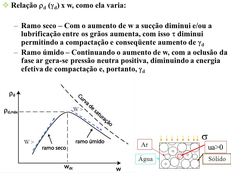 s Relação rd (gd) x w, como ela varia: