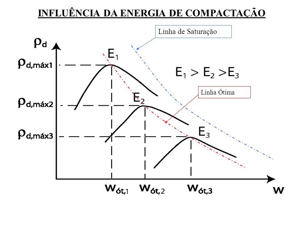 INFLUÊNCIA DA ENERGIA DE COMPACTAÇÃO