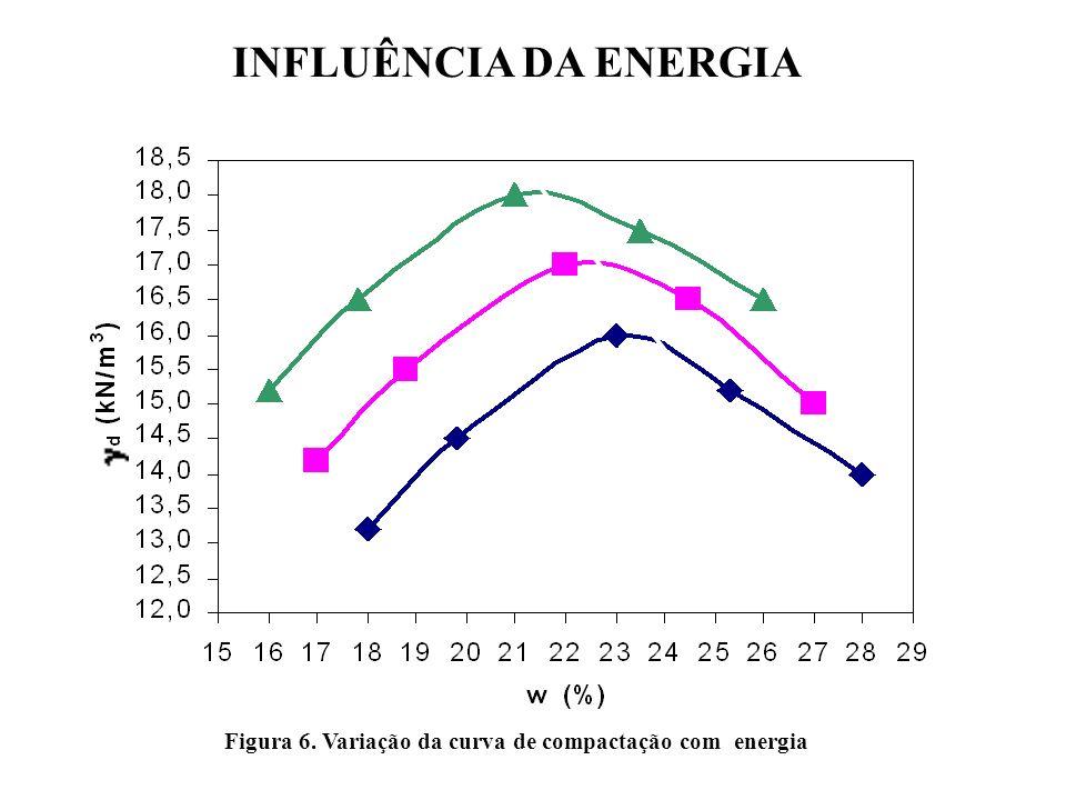 Figura 6. Variação da curva de compactação com energia